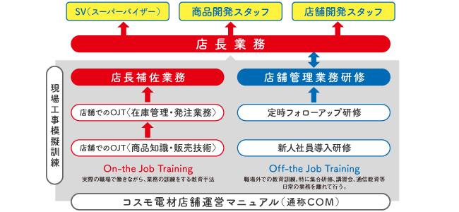 recruit_OJT